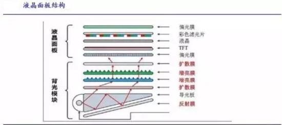 LCD结构组成