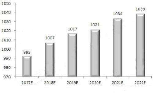 2017-2022年中国液晶显示器市场规模预测